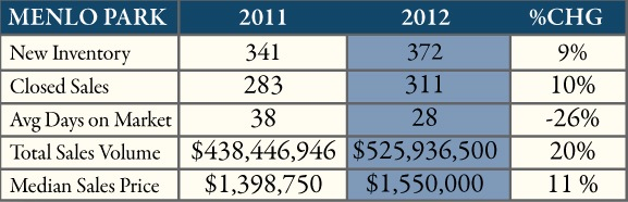 2012 Menlo Park real estate summary courtesy of Billy McNair