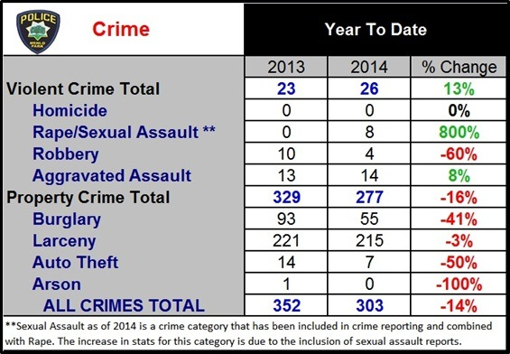 Post image for Menlo Park Police Department releases crime statistics for first half of 2014