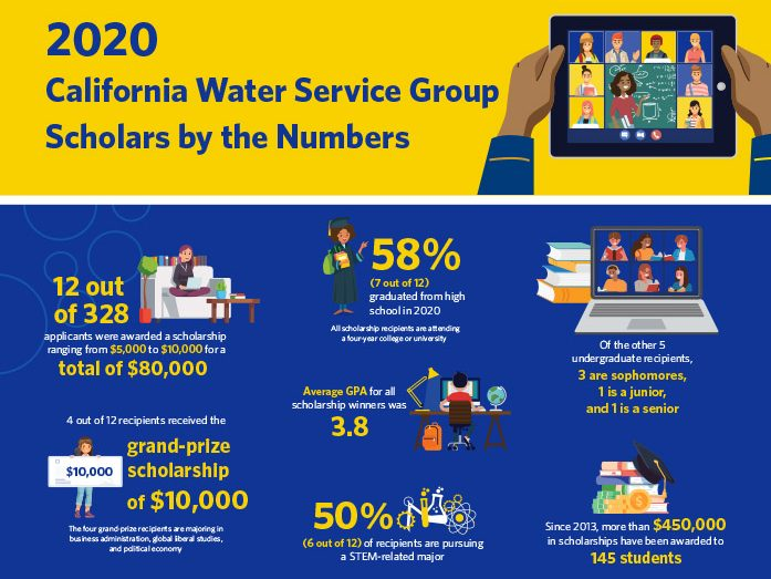 Cal Water taking applications for its College Scholarship Program