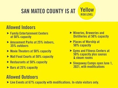 San Mateo County joins Yellow Tier reopening; mask guidelines aligned with state