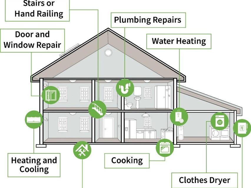 Peninsula Clean Energy announces Home Upgrade Program including no-cost appliance electrification